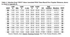 Understand the Jack Daniels Running Formula in 15mins - Sweat Elite