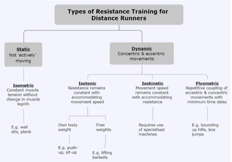 Seb Coe's Strength & Conditioning Program (Part 2): Static